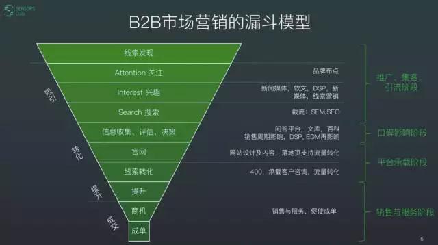 如何解决B2B公司市场营销人的三大痛点?